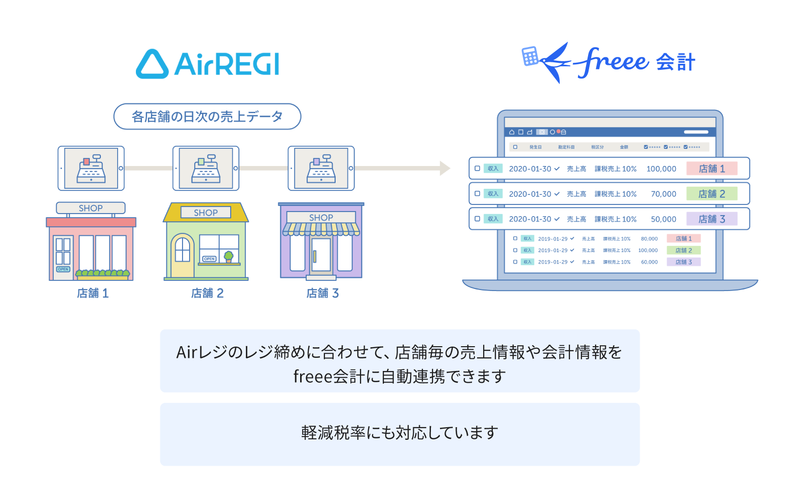 freeeの説明画像